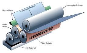 in bao bì nhựa bằng phương pháp in trục ống đồng